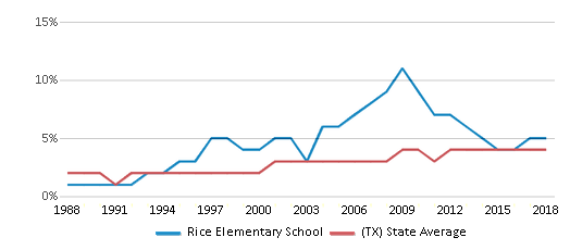 This chart display the percentage of Asian students in Rice Elementary School and the percentage of Asian public school students in Texas by year, with the latest 2017-18 school year data.
