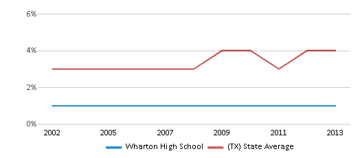 This chart display the percentage of Asian students in Wharton High School and the percentage of Asian public school students in Texas by year, with the latest 2012-13 school year data.
