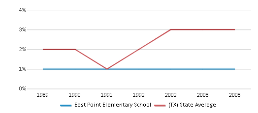 This chart display the percentage of Asian students in East Point Elementary School and the percentage of Asian public school students in Texas by year, with the latest 2004-05 school year data.