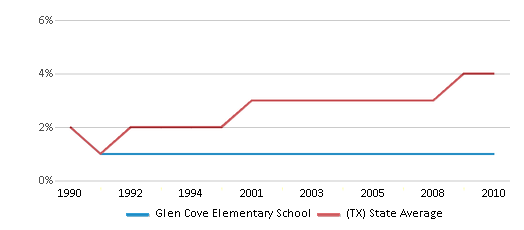 This chart display the percentage of Asian students in Glen Cove Elementary School and the percentage of Asian public school students in Texas by year, with the latest 2009-10 school year data.