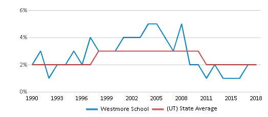 This chart display the percentage of Asian students in Westmore School and the percentage of Asian public school students in Utah by year, with the latest 2017-18 school year data.