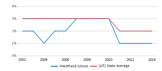 This chart display the percentage of Asian students in Westfield School and the percentage of Asian public school students in Utah by year, with the latest 2013-14 school year data.