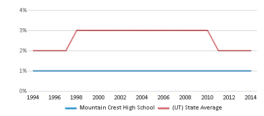 This chart display the percentage of Asian students in Mountain Crest High School and the percentage of Asian public school students in Utah by year, with the latest 2013-14 school year data.