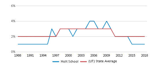 This chart display the percentage of Asian students in Holt School and the percentage of Asian public school students in Utah by year, with the latest 2017-18 school year data.
