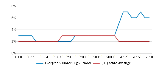This chart display the percentage of Asian students in Evergreen Junior High School and the percentage of Asian public school students in Utah by year, with the latest 2017-18 school year data.