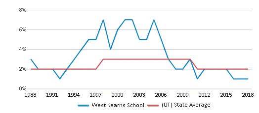 This chart display the percentage of Asian students in West Kearns School and the percentage of Asian public school students in Utah by year, with the latest 2017-18 school year data.