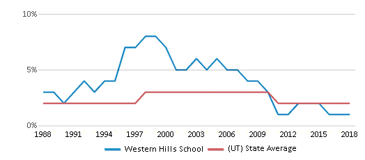 This chart display the percentage of Asian students in Western Hills School and the percentage of Asian public school students in Utah by year, with the latest 2017-18 school year data.