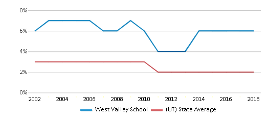 This chart display the percentage of Asian students in West Valley School and the percentage of Asian public school students in Utah by year, with the latest 2017-18 school year data.