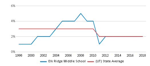 This chart display the percentage of Asian students in Elk Ridge Middle School and the percentage of Asian public school students in Utah by year, with the latest 2017-18 school year data.