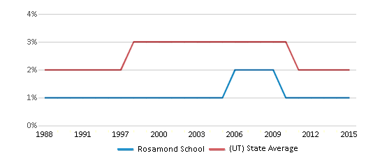 This chart display the percentage of Asian students in Rosamond School and the percentage of Asian public school students in Utah by year, with the latest 2014-15 school year data.