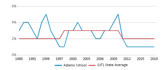 This chart display the percentage of Asian students in Adams School and the percentage of Asian public school students in Utah by year, with the latest 2017-18 school year data.