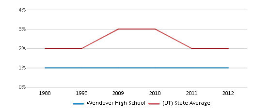 This chart display the percentage of Asian students in Wendover High School and the percentage of Asian public school students in Utah by year, with the latest 2011-12 school year data.