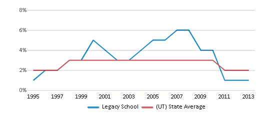 This chart display the percentage of Asian students in Legacy School and the percentage of Asian public school students in Utah by year, with the latest 2012-13 school year data.