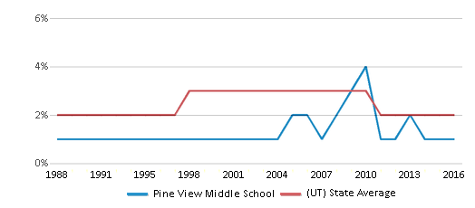 This chart display the percentage of Asian students in Pine View Middle School and the percentage of Asian public school students in Utah by year, with the latest 2015-16 school year data.