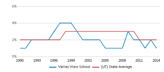 This chart display the percentage of Asian students in Valley View School and the percentage of Asian public school students in Utah by year, with the latest 2013-14 school year data.