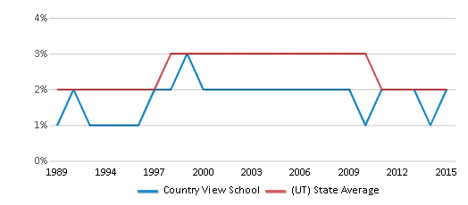 This chart display the percentage of Asian students in Country View School and the percentage of Asian public school students in Utah by year, with the latest 2014-15 school year data.