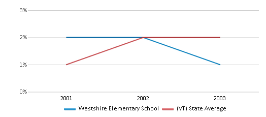 This chart display the percentage of Asian students in Westshire Elementary School and the percentage of Asian public school students in Vermont by year, with the latest 2002-03 school year data.