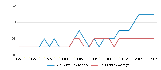 This chart display the percentage of Asian students in Malletts Bay School and the percentage of Asian public school students in Vermont by year, with the latest 2017-18 school year data.