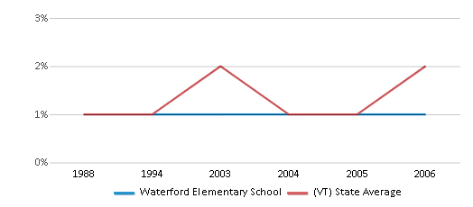 This chart display the percentage of Asian students in Waterford Elementary School and the percentage of Asian public school students in Vermont by year, with the latest 2005-06 school year data.