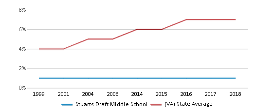 This chart display the percentage of Asian students in Stuarts Draft Middle School and the percentage of Asian public school students in Virginia by year, with the latest 2017-18 school year data.