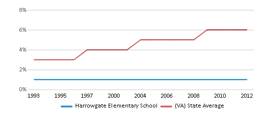 This chart display the percentage of Asian students in Harrowgate Elementary School and the percentage of Asian public school students in Virginia by year, with the latest 2011-12 school year data.