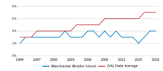 This chart display the percentage of Asian students in Manchester Middle School and the percentage of Asian public school students in Virginia by year, with the latest 2017-18 school year data.