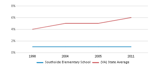 This chart display the percentage of Asian students in Southside Elementary School and the percentage of Asian public school students in Virginia by year, with the latest 2010-11 school year data.