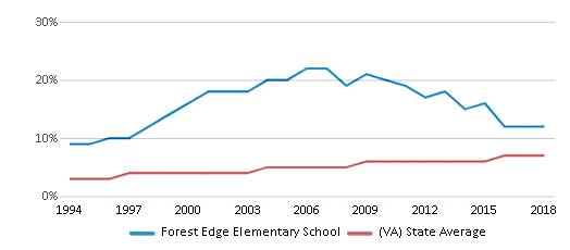 This chart display the percentage of Asian students in Forest Edge Elementary School and the percentage of Asian public school students in Virginia by year, with the latest 2017-18 school year data.