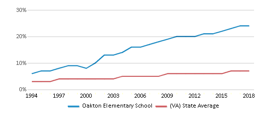 This chart display the percentage of Asian students in Oakton Elementary School and the percentage of Asian public school students in Virginia by year, with the latest 2017-18 school year data.