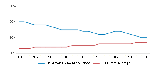 This chart display the percentage of Asian students in Parklawn Elementary School and the percentage of Asian public school students in Virginia by year, with the latest 2017-18 school year data.