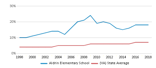 This chart display the percentage of Asian students in Aldrin Elementary School and the percentage of Asian public school students in Virginia by year, with the latest 2017-18 school year data.