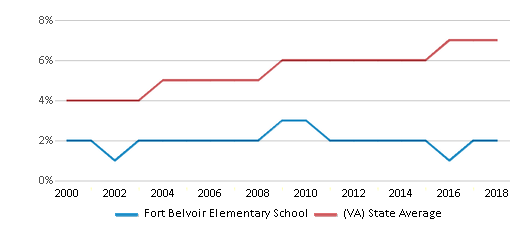 This chart display the percentage of Asian students in Fort Belvoir Elementary School and the percentage of Asian public school students in Virginia by year, with the latest 2017-18 school year data.