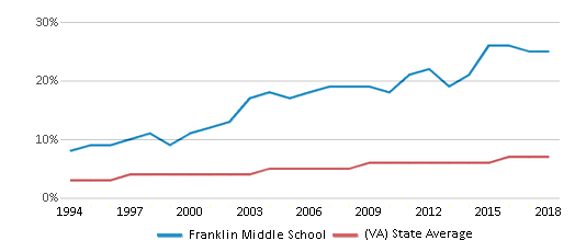 This chart display the percentage of Asian students in Franklin Middle School and the percentage of Asian public school students in Virginia by year, with the latest 2017-18 school year data.