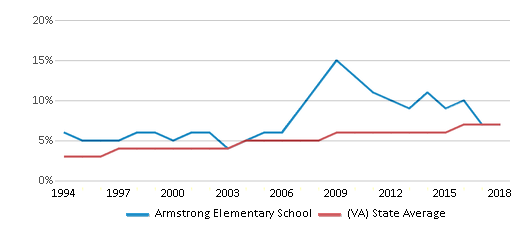 This chart display the percentage of Asian students in Armstrong Elementary School and the percentage of Asian public school students in Virginia by year, with the latest 2017-18 school year data.