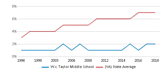 This chart display the percentage of Asian students in W.c. Taylor Middle School and the percentage of Asian public school students in Virginia by year, with the latest 2017-18 school year data.