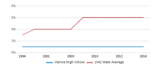 This chart display the percentage of Asian students in Varina High School and the percentage of Asian public school students in Virginia by year, with the latest 2013-14 school year data.