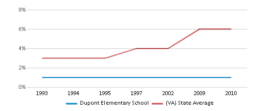 This chart display the percentage of Asian students in Dupont Elementary School and the percentage of Asian public school students in Virginia by year, with the latest 2009-10 school year data.