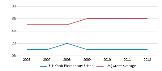 This chart display the percentage of Asian students in Elk Knob Elementary School and the percentage of Asian public school students in Virginia by year, with the latest 2011-12 school year data.
