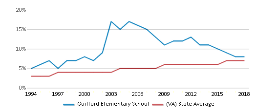 This chart display the percentage of Asian students in Guilford Elementary School and the percentage of Asian public school students in Virginia by year, with the latest 2017-18 school year data.