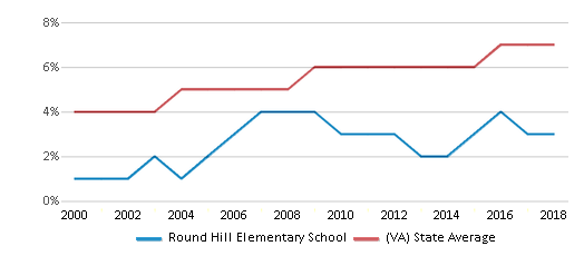 This chart display the percentage of Asian students in Round Hill Elementary School and the percentage of Asian public school students in Virginia by year, with the latest 2017-18 school year data.