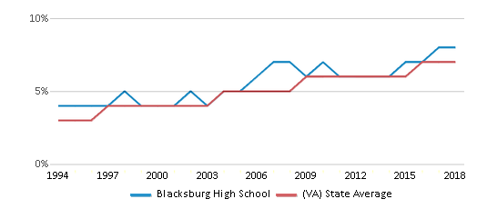 This chart display the percentage of Asian students in Blacksburg High School and the percentage of Asian public school students in Virginia by year, with the latest 2017-18 school year data.