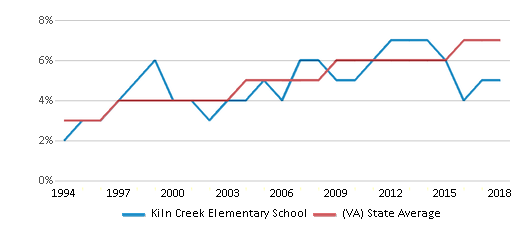 This chart display the percentage of Asian students in Kiln Creek Elementary School and the percentage of Asian public school students in Virginia by year, with the latest 2017-18 school year data.