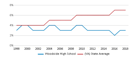 This chart display the percentage of Asian students in Woodside High School and the percentage of Asian public school students in Virginia by year, with the latest 2017-18 school year data.