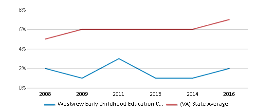 This chart display the percentage of Asian students in Westview Early Childhood Education Center and the percentage of Asian public school students in Virginia by year, with the latest 2015-16 school year data.