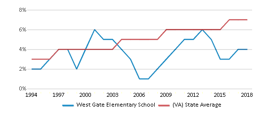 This chart display the percentage of Asian students in West Gate Elementary School and the percentage of Asian public school students in Virginia by year, with the latest 2017-18 school year data.