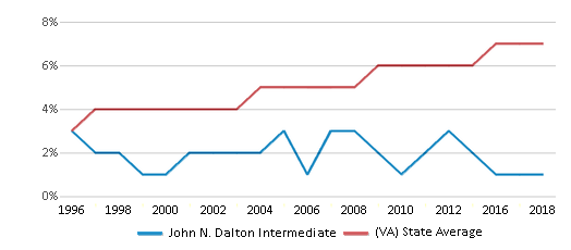 This chart display the percentage of Asian students in John N. Dalton Intermediate and the percentage of Asian public school students in Virginia by year, with the latest 2017-18 school year data.