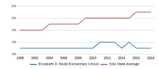 This chart display the percentage of Asian students in Elizabeth D. Redd Elementary School and the percentage of Asian public school students in Virginia by year, with the latest 2017-18 school year data.