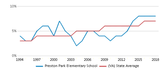 This chart display the percentage of Asian students in Preston Park Elementary School and the percentage of Asian public school students in Virginia by year, with the latest 2017-18 school year data.