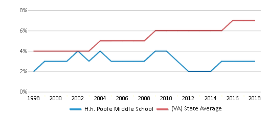 This chart display the percentage of Asian students in H.h. Poole Middle School and the percentage of Asian public school students in Virginia by year, with the latest 2017-18 school year data.