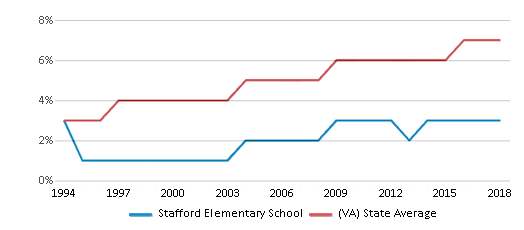This chart display the percentage of Asian students in Stafford Elementary School and the percentage of Asian public school students in Virginia by year, with the latest 2017-18 school year data.